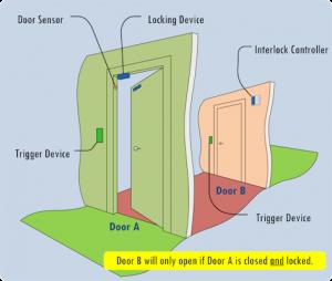 High security access control Diagram