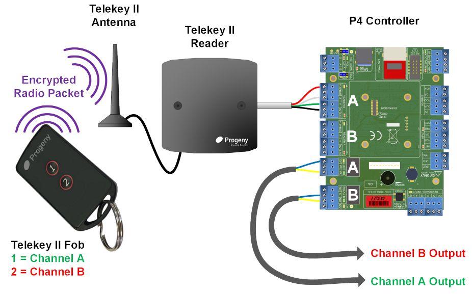Telekey II Long Range RFID Reader - Progeny Access Control