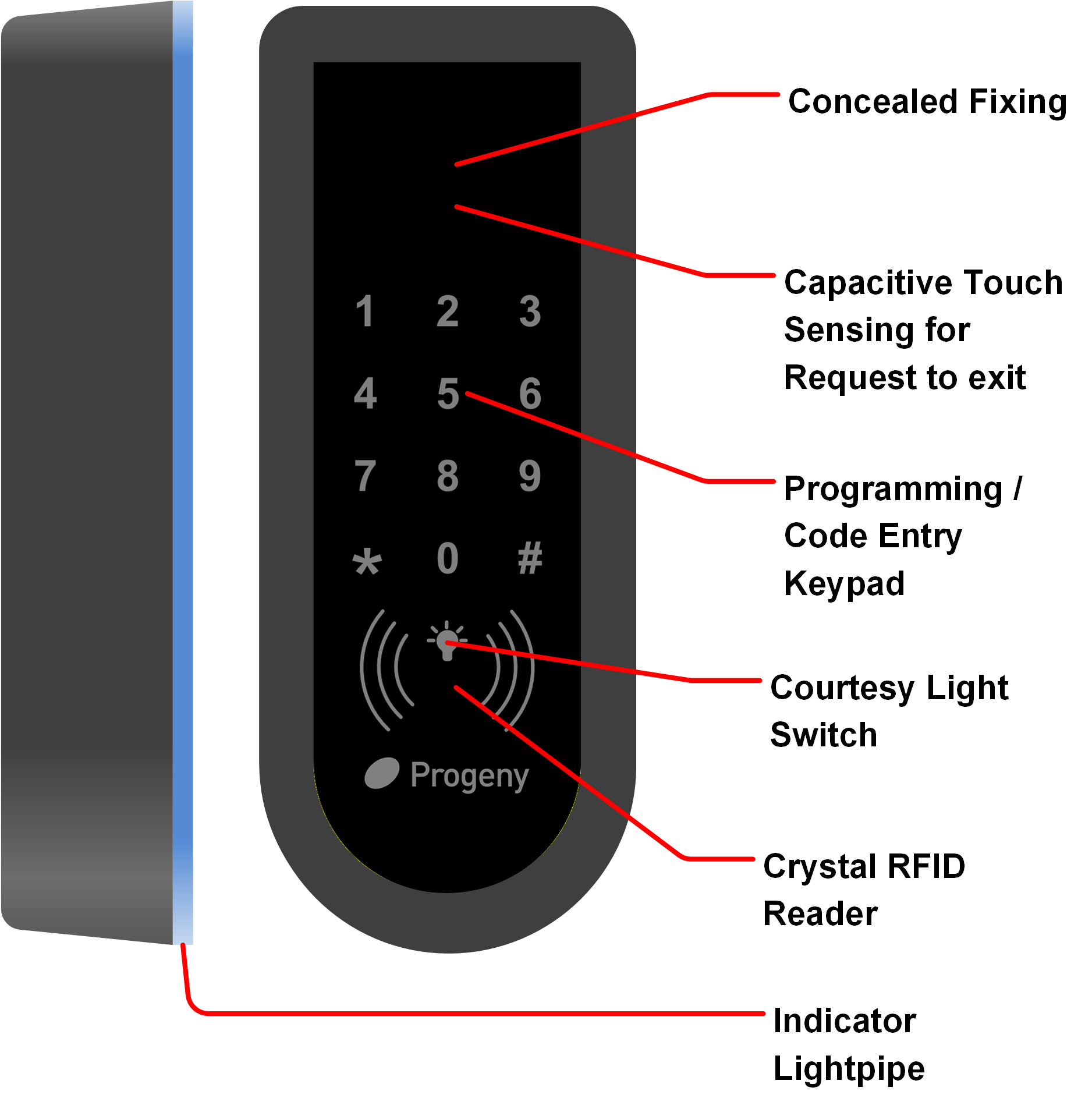 Anatomy Diagram of C4 Commpact Controller