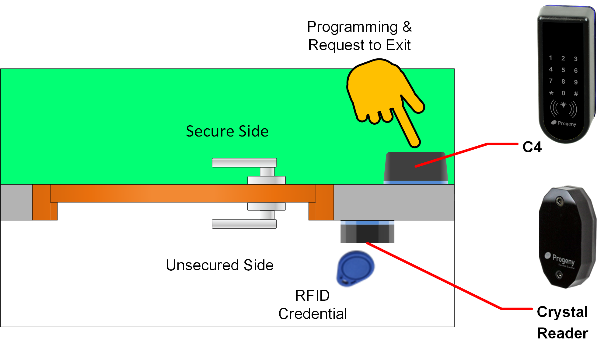 C4 with external RFID example Diagram