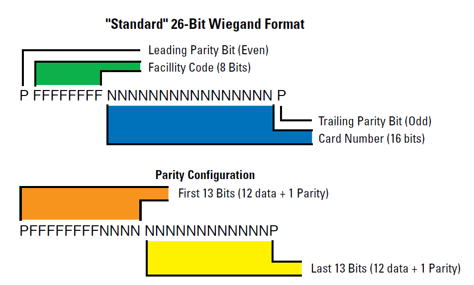 26bit Wiegand format bit description diagram