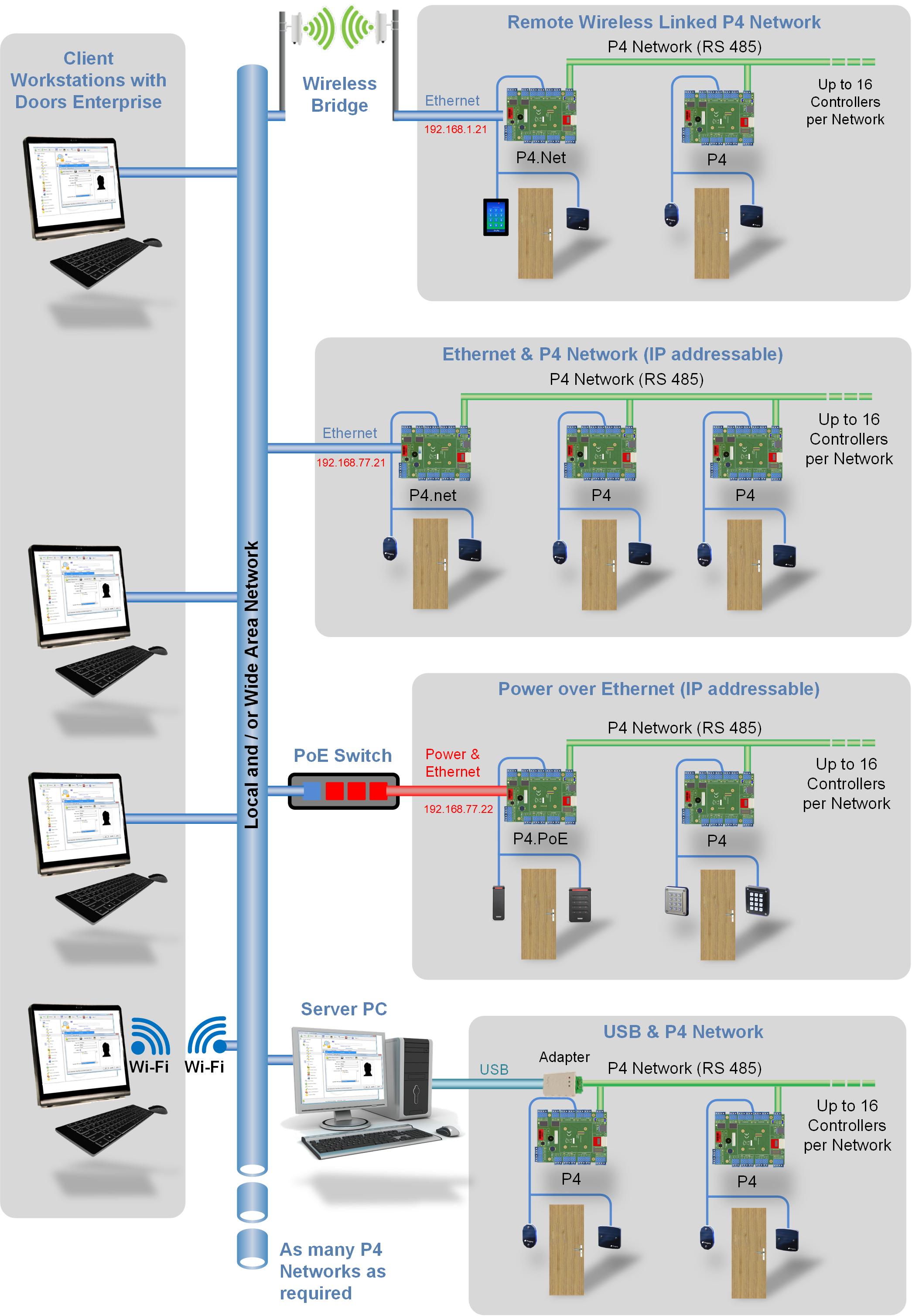 Progney online system diagram